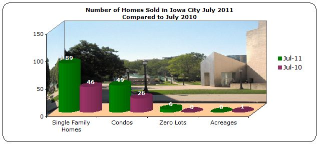 Homes sold Iowa City July 2011 compared to July 2010