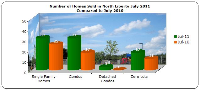 Homes sold North Liberty July 2011