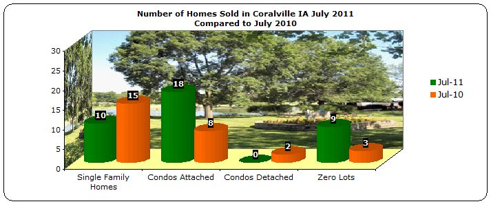 Homes sold in Coralville July 2011 compared to July 2010