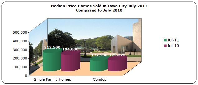Median Price Homes Sold in Iowa City July 2011