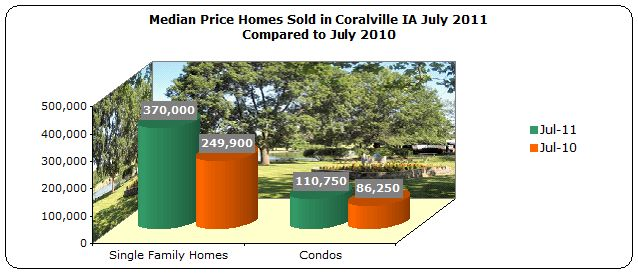 Median price homes sold in Coralville IA July 2011