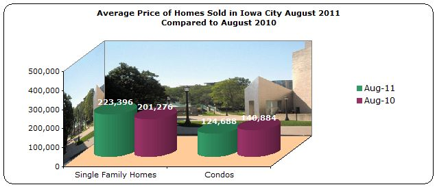 Average Price Homes Sold Iowa City August 2011 compared to August 2010