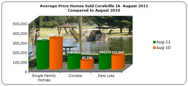 Average price homes sold Coralville 2011 compared to 2010