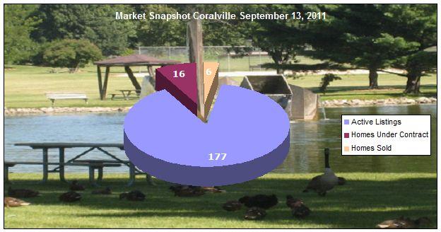 Coralville IA Market Snapshot September 13, 2011