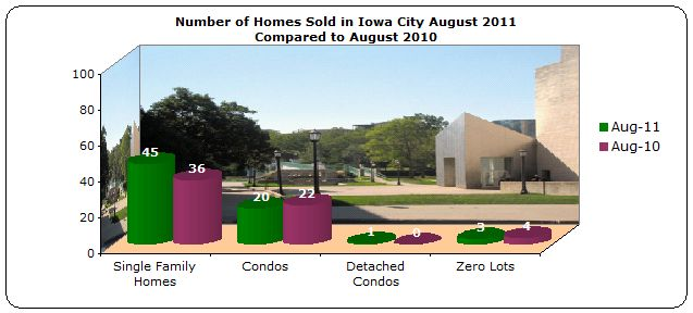 Homes Sold Iowa City August 2011 compared to August 2010