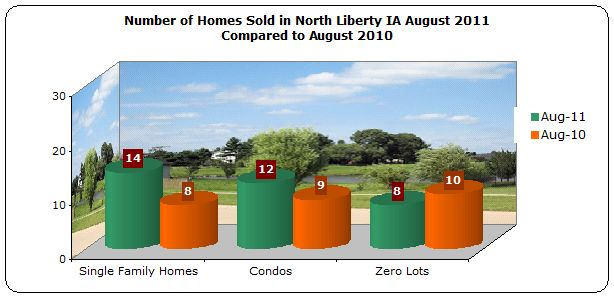 Homes Sold North Liberty August 2011