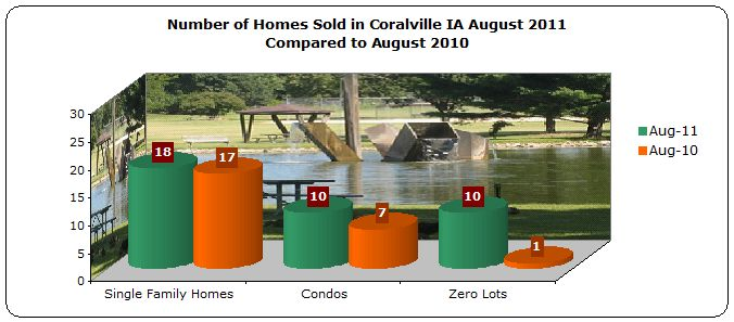 Homes sold in Coralville IA August 2011 compared to August 2010