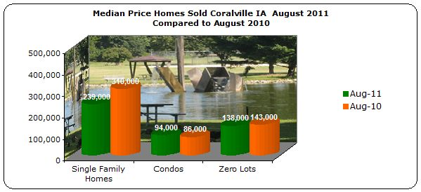 Median Price Homes Sold Coralville August 2011 Compared to August 2010