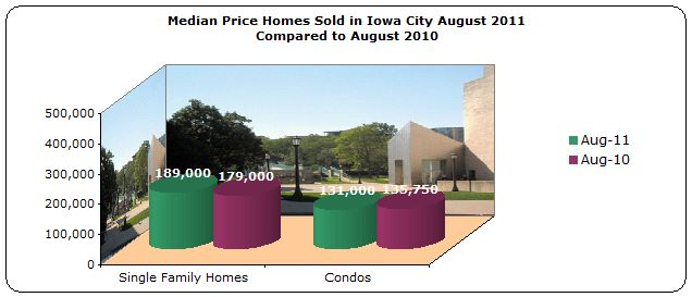 Median Price Homes Sold Iowa City August 2011 compared to August 2010