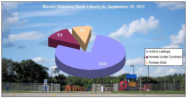Market Snapshot North Liberty IA September 26, 2011