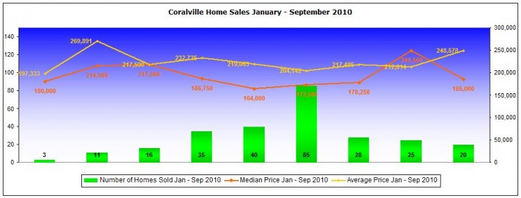 Coralville home sales and prices January - September 2010