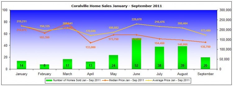 Coralville home sales and prices January - September 2011