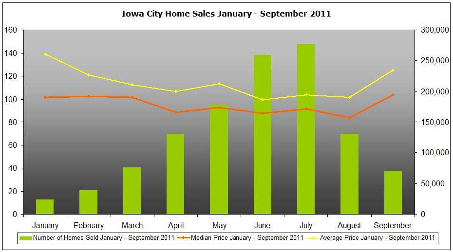 Home sales and prices Iowa City January - September 2011