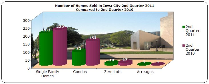 Homes sold 2nd quarter Iowa City 2011