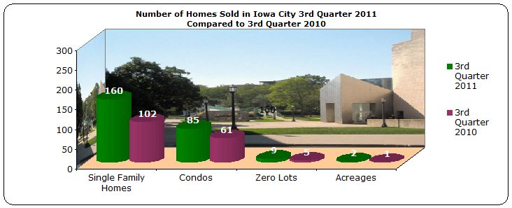 Homes sold 3rd quarter Iowa City 2011