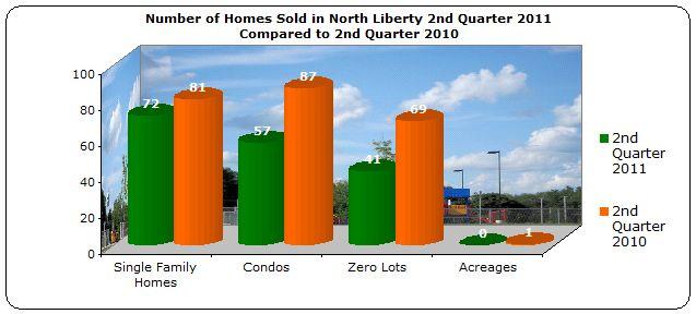 homes sold North Liberty IA 2nd Quarter 2011