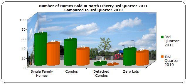 homes sold North Liberty 3rd Quarter 2011