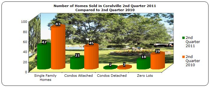 homes sold coralville 2nd quarter 2011