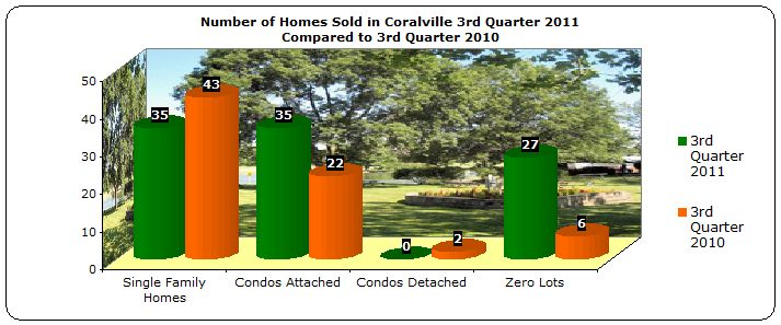 homes sold coralville 3rd quarter 2011