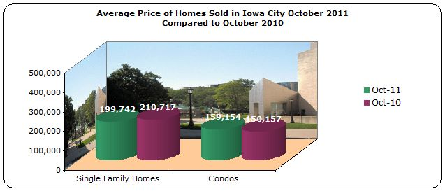 Bar chart of average price of homes sold in Iowa City 2011 compared to 2010