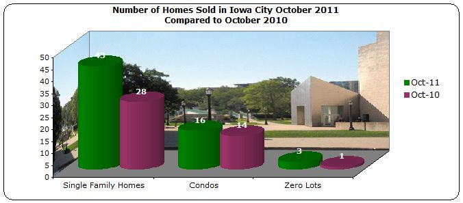 Bar chart of homes sold in Iowa City October 2011