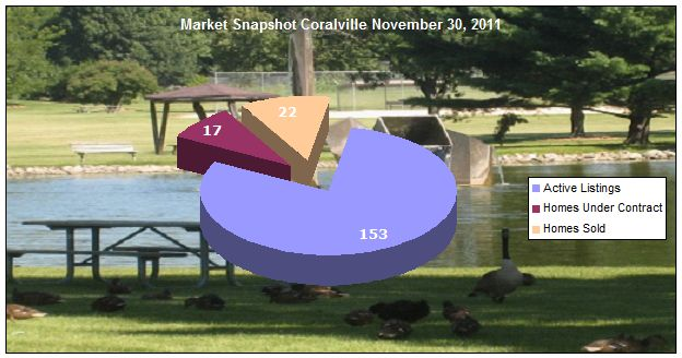 Market Update Coralville November 30, 2011