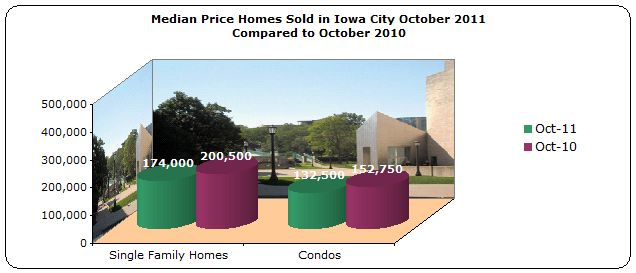 Bar chart of median price of homes sold Iowa City October 2011 compared to October 2010