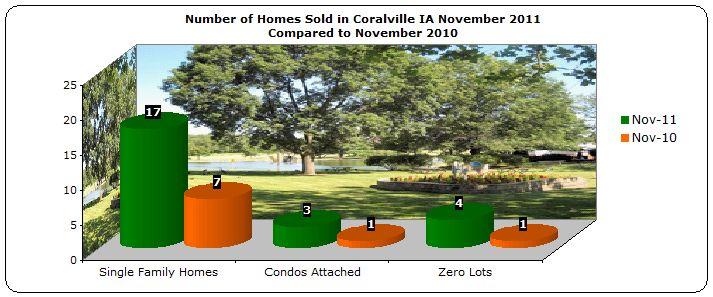 Homes sold Coralville November 2011