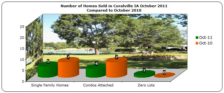 Homes sold Coralville October 2011
