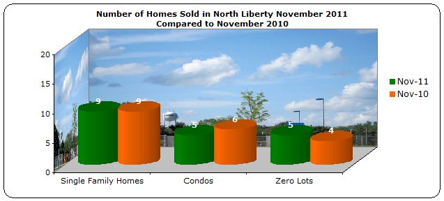 Homes sold North Liberty November 2011 Compared to November 2010