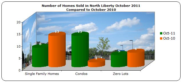 Homes sold North Liberty October 2011 Compared to October 2010