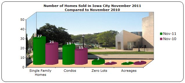 Number of homes sold Iowa City November 2011
