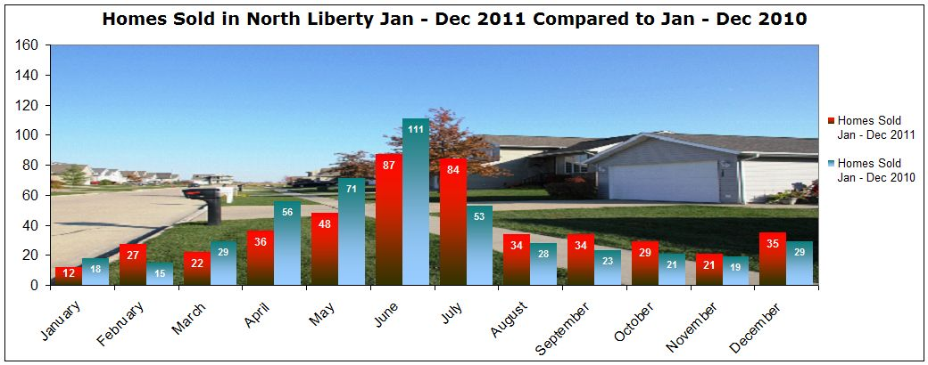 Homes Sold North Liberty IA 2011