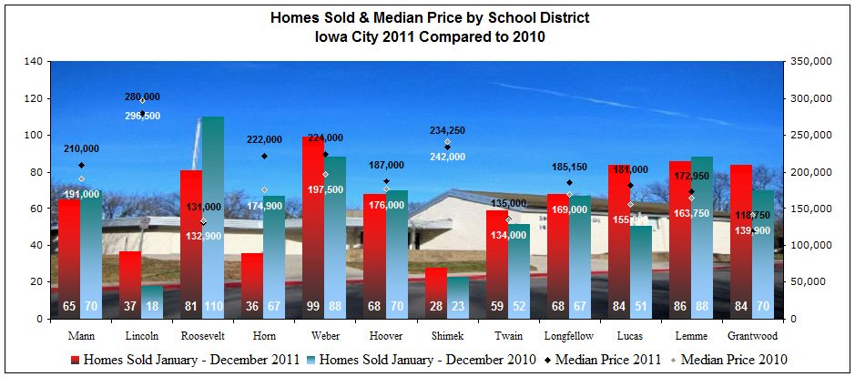 Homes sold and median price by school district Iowa City IA