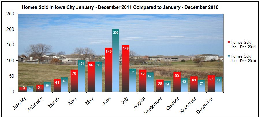 Number of homes sold in Iowa City January through December 2011