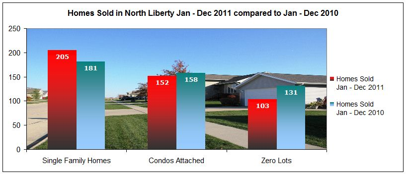 Single Family Homes, Zero Lots and Condos sold in North Liberty IA January through December 2011