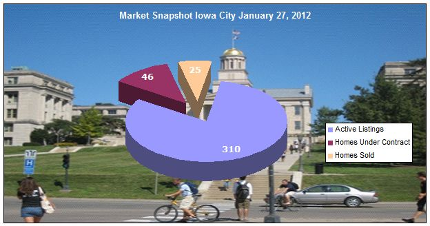 Chart showing homes sold, pending and active in Iowa City January 27, 2012