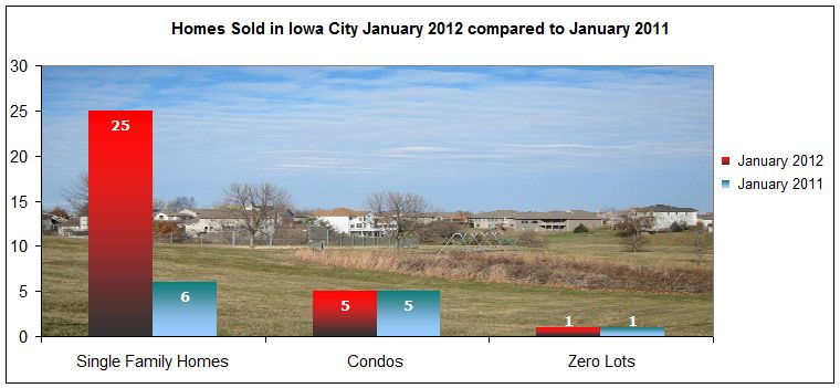 Home sales up for 7th straight month in January 2012
