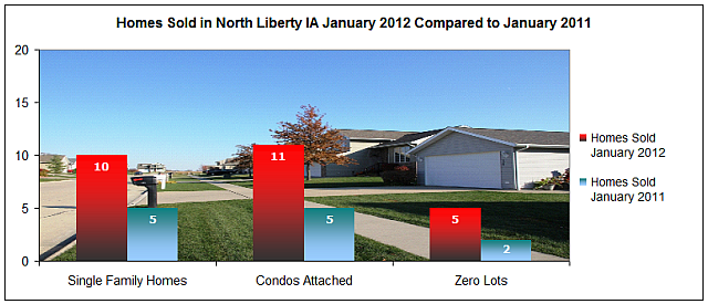 Home sales North Liberty IA January 2012