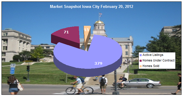 Iowa City real estate market update February 20, 2012