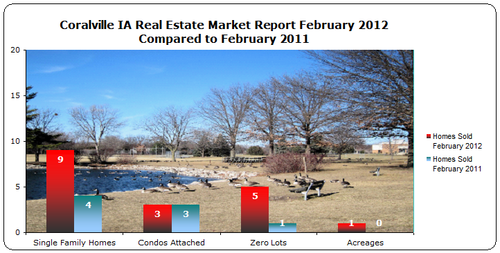 Number of Homes sold Coralville February 2012