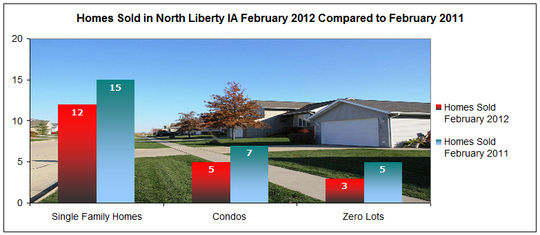 Homes sold February 2012 in North Liberty Iowa