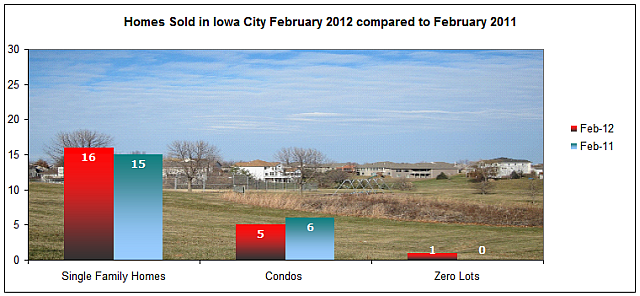 Homes sold in Iowa City February 2012 Compared to February 2011
