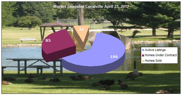 Market update Coralville IA April 23, 2012