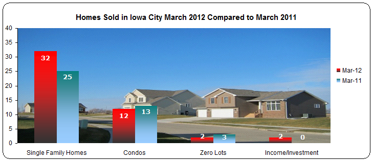 Iowa City Real Estate Market Report March 2012