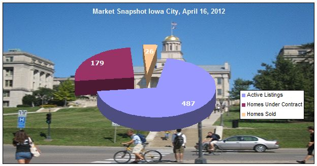 Iowa City real estate market update April 16, 2012