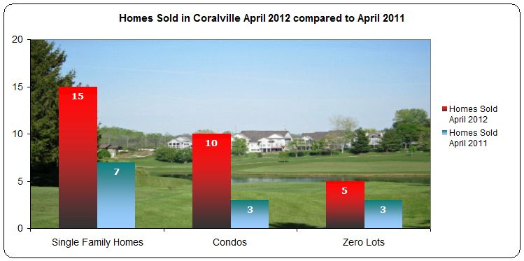 Homes sold in Coralville IA April 2012