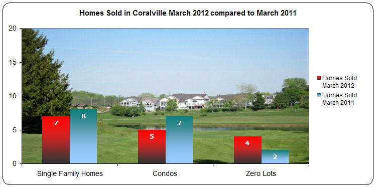 Homes sold in Coralville IA March 2012
