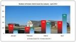 Iowa City Real Estate Market Report April 2012