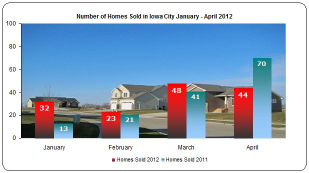 homes sold in Iowa City January through April 2012 Compared to 2011